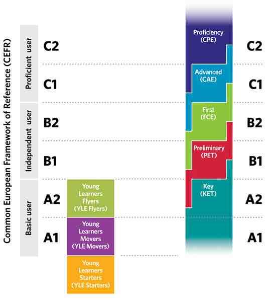 Examen de nivel C2 de inglés