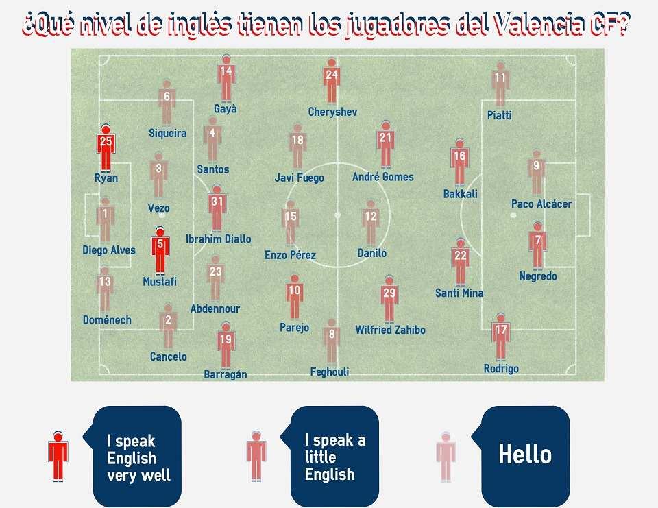 jugadores valencia hablan ingles campus futbol
