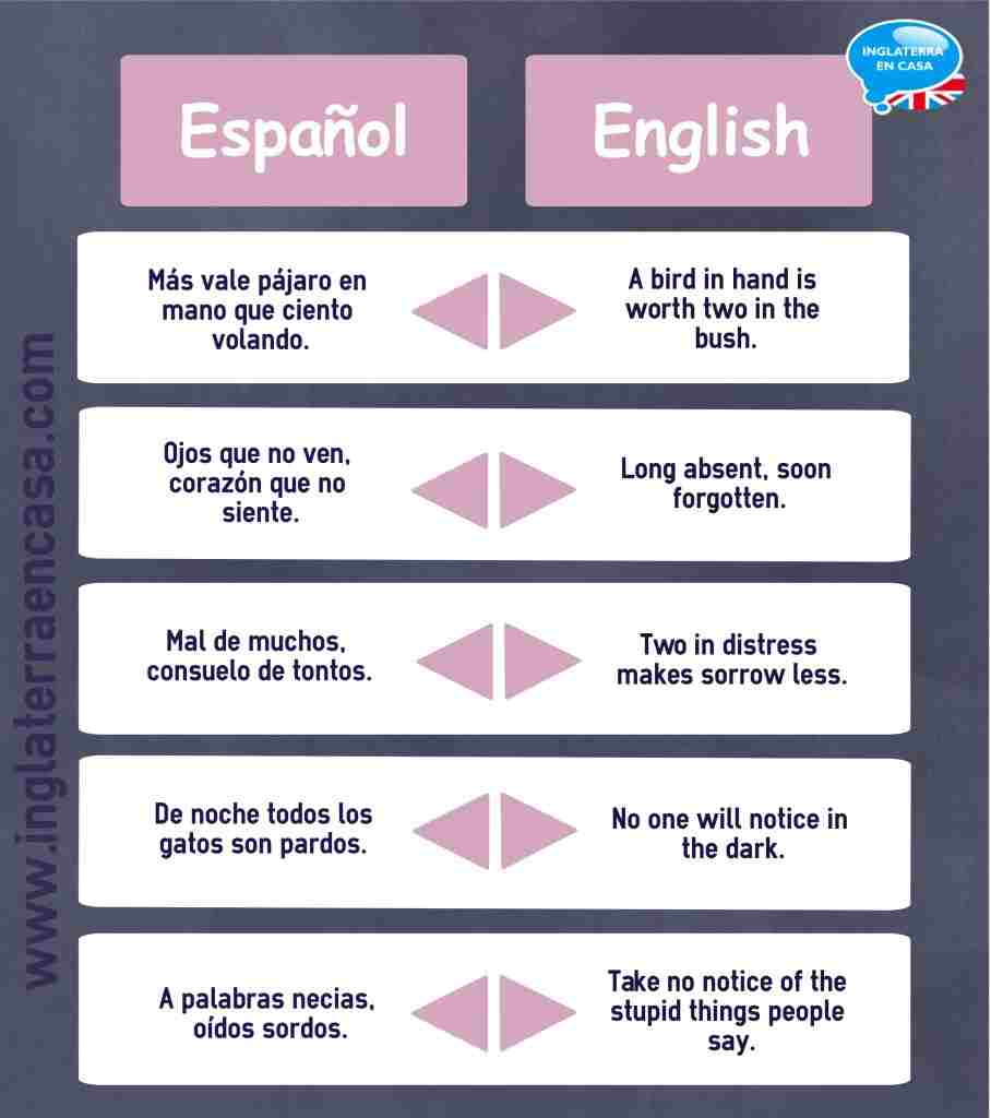 Las frases hechas más conocidas en inglés y en castellano